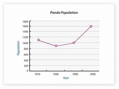 Panda Population Graph Giant Pandas Decrease Increase
