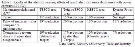Questionnaire On How To Save Electricity