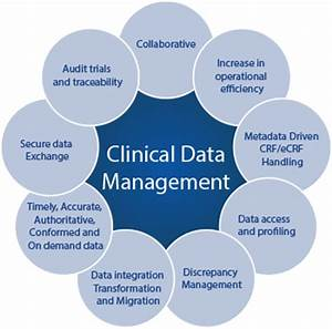 clinical research data management pictures to pin on With clinical research manager