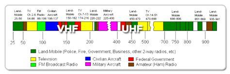 vhf vs uhf range how to choose between vhf vs uhf 171 raveon