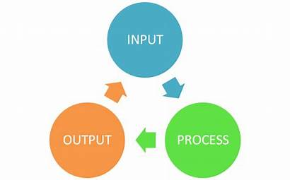 Process Business Cycle Problem Solving Programming Algorithm