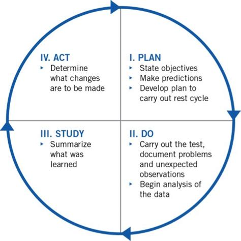 model for improvement template plan do study act search pdsa study and search