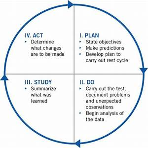 plan do study act google search pdsa pinterest With model for improvement template