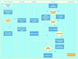 Diagram  Swim Lane Diagram Visio Example