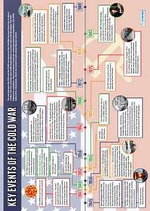 Timeline Software Key Events Of The Cold War History Poster