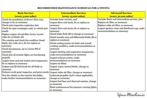Toyota Maintenance Schedule by Understanding Toyota Maintenance Required Lights