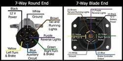 Pin Designations Of The 7