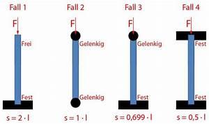 Kräfte Berechnen Online : elastizit tsmodul berechnen metallteile verbinden ~ Themetempest.com Abrechnung