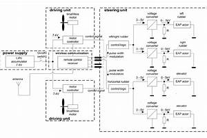 Circuit Diagram Of The Control Device Unit For The Eap