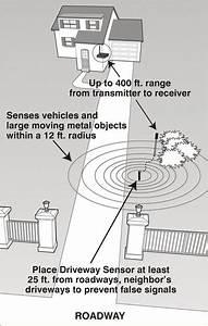 Mighty Mule Wireless Driveway Vehicle Alert System  Model