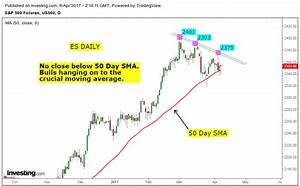 Stock Market Chart Analysis: April 2017