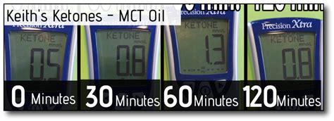 They include tests for blood glucose and triglycerides. Will Keto Coffee Break Intermittent Fasting? We Ran the ...