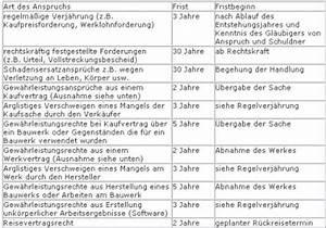 Bgb Verjährung Rechnung : verj hrungsfristen von zahlungsanspr chen wichtige ~ Haus.voiturepedia.club Haus und Dekorationen