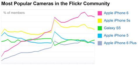 apple si鑒e social 5 ragioni per cui apple dovrebbe realizzare una fotocamera