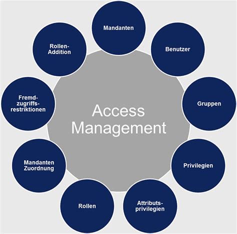 fnt valuepack access management fnt software