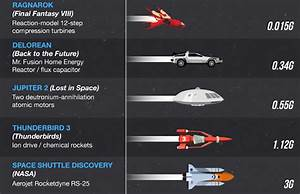What's the Fastest Ship in Sci-Fi History? | Gizmodo UK
