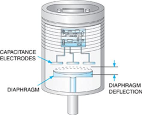 kurt  lesker company pressure measurement technical