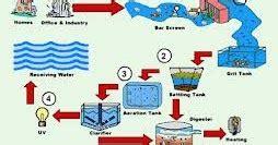 pengendalian limbah  lansida
