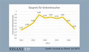 Kwh Gas Berechnen : gaspreise gaspreisentwicklung wechseln und gaskosten ~ Themetempest.com Abrechnung
