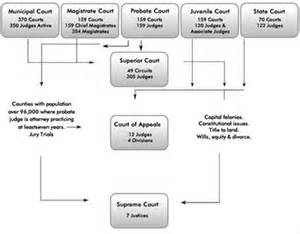 Georgia Court System Structure