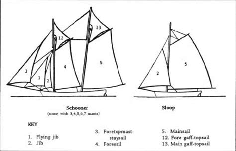 Parts Of A Boat Crossword by Wotd