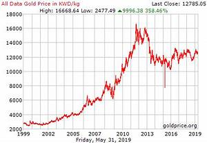 Gold Price In Kuwait Chart Live Gold Rate In Kuwait Kwd Kilogram Historical Gold