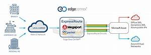 Microsoft Azure Expressroute Access