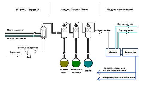 Как произвести дизельное топливо своими руками?