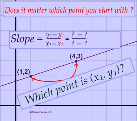 Slope Equation Formula by How Use The Slope Formula And Find The Slope Of A Line