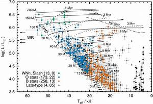 On A Hertzsprung Russell Diagram Where Would You Find Red