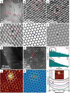 The Atomic Structure A Single Iron Site Confined In A Graphene Matrix For The