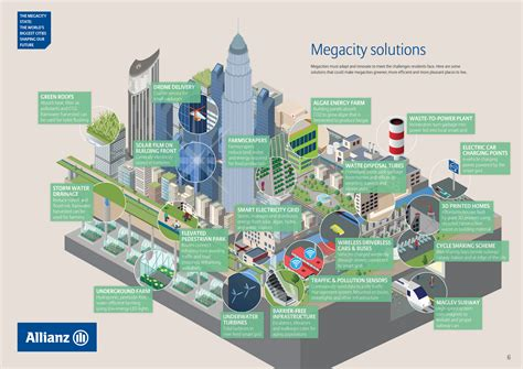 what the joburg megacity might look like in 2030