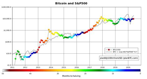 If the crypto market becomes a safe haven for major stock investors during time of uncertainty the we could see some incredible gains if the stock. Bitcoin BTC and Stocks: Another March Crash in the Making? - Crypto Economy