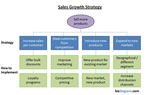 sales strategy chart tasko consulting