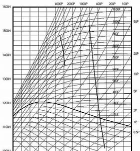 Mollier Chart Pdf Download