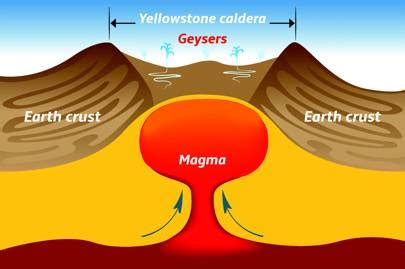 Really Need Good Plan For When Supervolcano Erupts