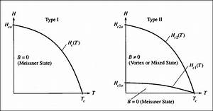Magnetic Phase Diagram For Type
