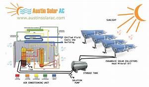 Austin Solar Ac  Solar Ac Unit  Solar Air Conditioning