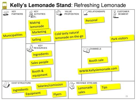 Lemonade stand business plan template costumepartyrun lemonade stand business plan template business model canvas 101 flashek Images