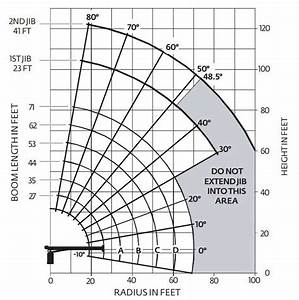National 571e2 Load Chart