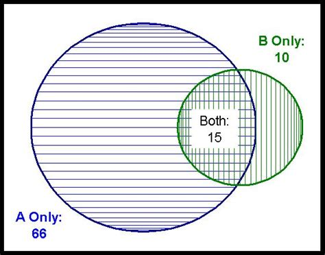 Data Miners Blog Creating Accurate Venn Diagrams Excel