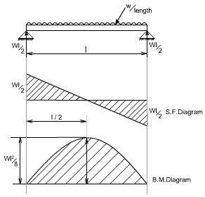 Shear Force Bending Moment Diagram Mechanicalstuffu