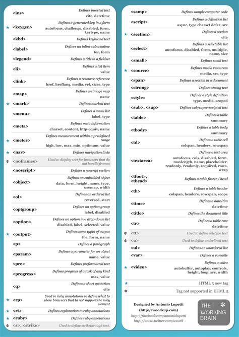 web gurus html visual cheat sheet  tutorials