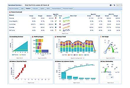 easy  read adaptive dashboard carlson management