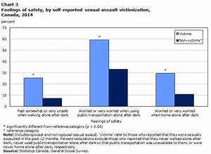 Self-reported sexual assault in Canada, 2014