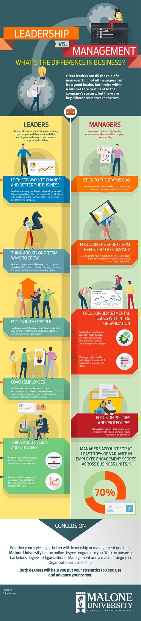 big difference  management  leadership