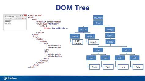 module  accessing dom  javascript prezentatsiya onlayn