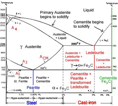 Iron Carbide Phase Diagram by Pahse Iron Carbon Diagram 1 Wiring Diagram Source