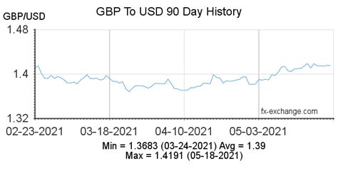 British Pound Sterling(GBP) To US Dollar(USD) on 18 Mar ...