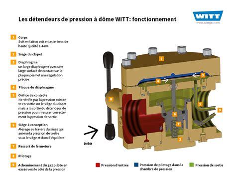 le a gaz fonctionnement 28 images suivi et maintien de la certification ohsas 18001 energie